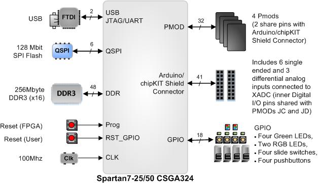 arty-s7-block-diagram.png
